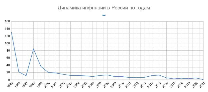 график инфляции в россии по годам