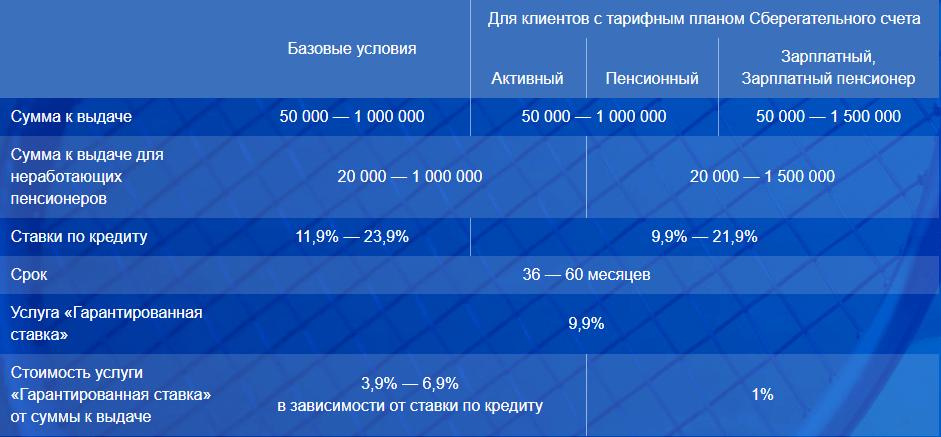 Кредитный калькулятор почта банк рассчитать кредит наличными москва
