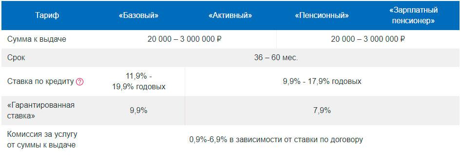 условия кредитов Почта Банка