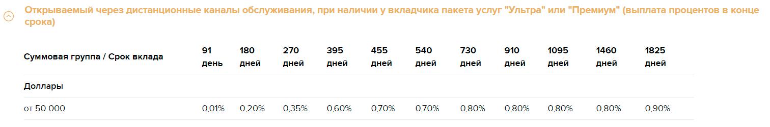Золотой премиум в доллараз РСХБ