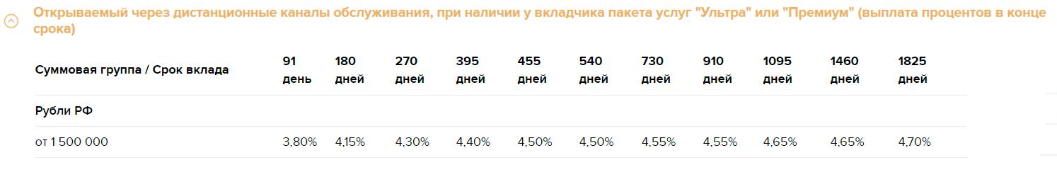 Золотой премиум РСХБ